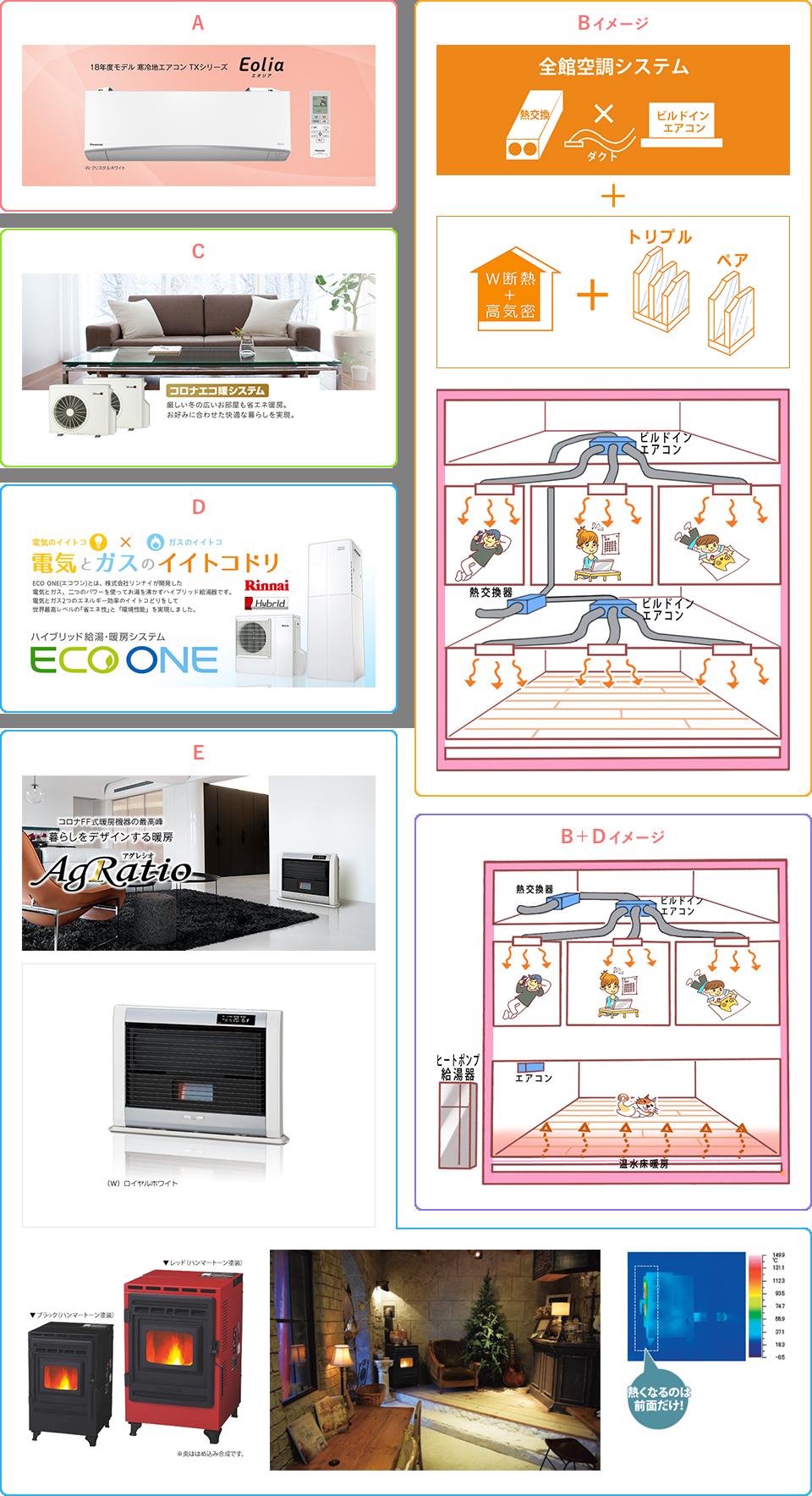 暖房設備フローチャート対応カードA~E