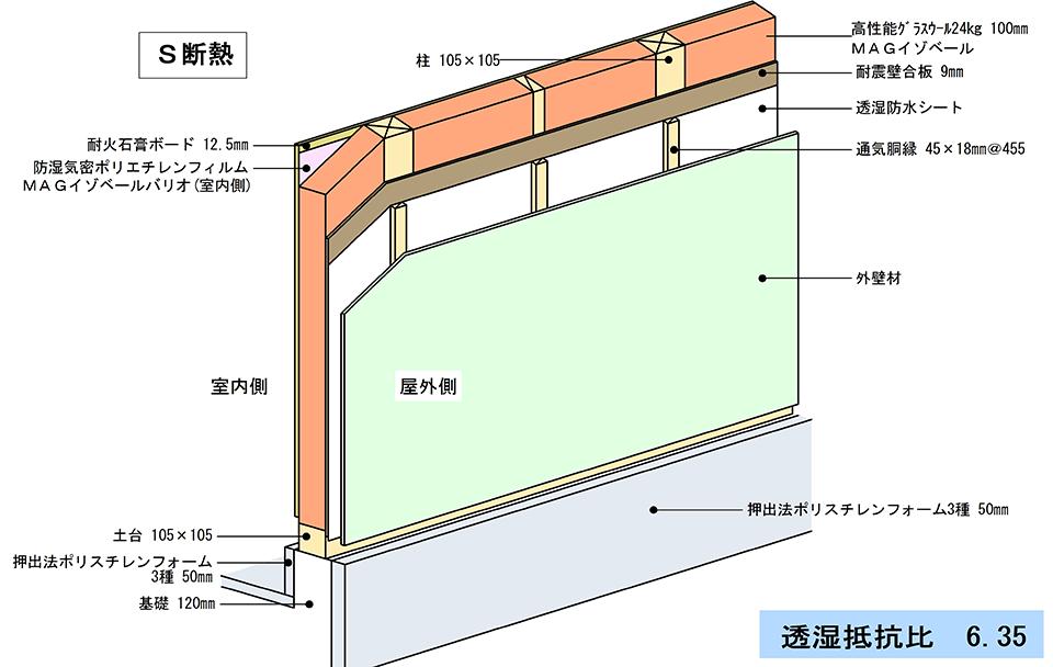 高気密S断熱住宅基準 標準仕様図